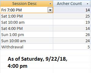 2018 Cobweb Classic Archers Count